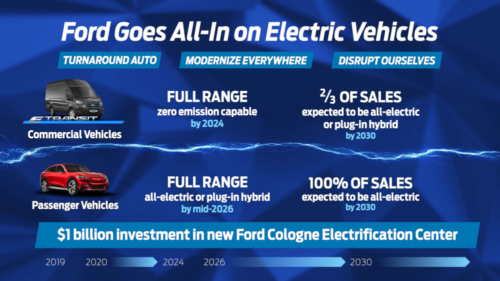 FORD GOES ALL IN ON ELECTRIC VEHICLES